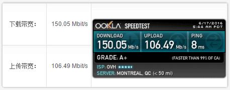 80host 的 OVH 加拿大