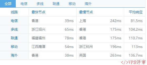 QQ截图20160915110550.png #低价#DGCHOST OVZ 1H 512M 50G 500G 100M 新加坡直连 /mo 国庆优惠 VPS推荐 第3张